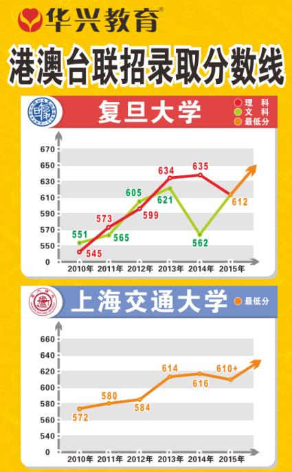 复旦大学 上海交通大学录取分数线